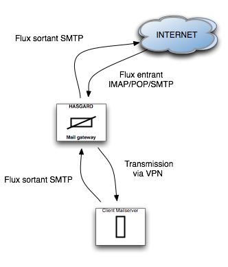 mail_gateway